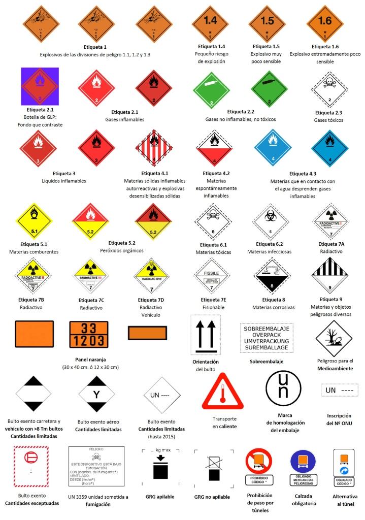 Juego 4 etiquetas de Se/ñalizaci/ón Panel Naranja Clasificaci/ón de Producto